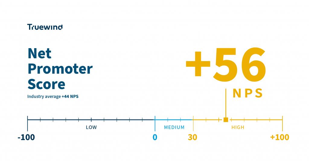Announcing Truewind's +56 Promoter Score